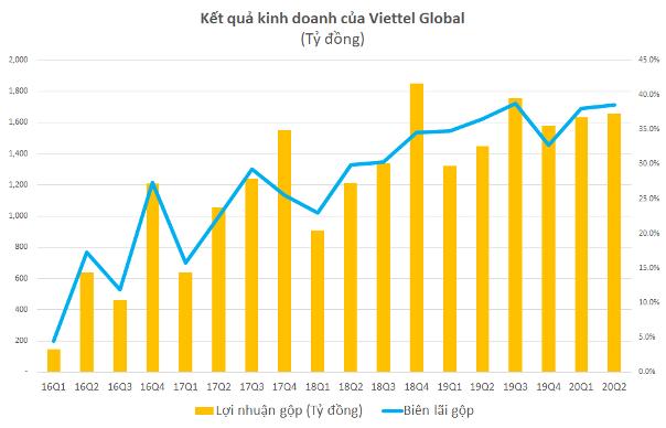 Kết quả kinh doanh của Viettel Global trong 6 tháng đầu năm