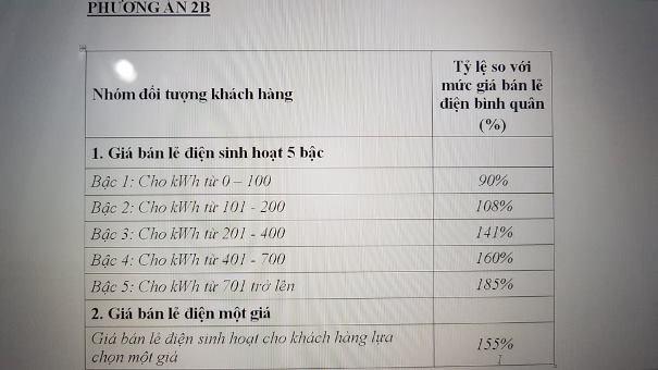 Phương án điện 1 giá cao hơn 155% so với giá bán lẻ điện bình quân