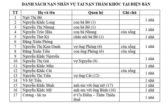 Danh tính 17 nạn nhân thương vong trong vụ xe đón dâu va chạm xe đầu kéo ở Quảng Nam sáng nay (ảnh Báo Quảng Nam)