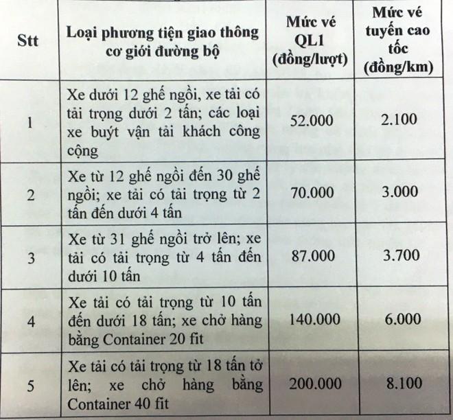 Mức phí trên cao tốc và QL1 Bắc Giang- Lạng Sơn đều ở mức cao hơn các tuyến đường bộ khác