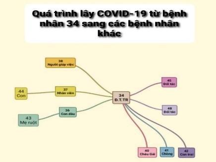 Sơ đồ quá trình lây Covid-19 từ bệnh nhân 34 sang các bệnh nhân khác