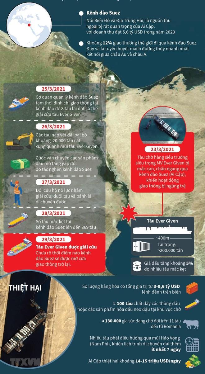 Giải cứu thủy lộ kênh đào Suez, tuyến hàng hải huyết mạch nối liền hai lục địa Á - Âu ảnh 2