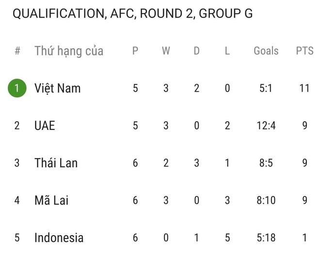 ĐT Việt Nam vượt khó về thời tiết tại UAE ảnh 3