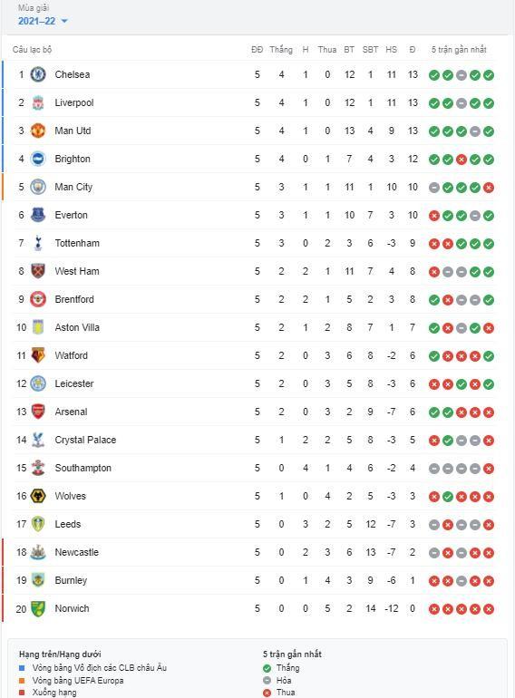 Sự trùng hợp kinh ngạc giữa Chelsea và Liverpool sau 5 vòng ảnh 2