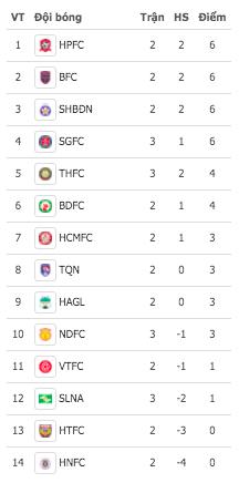 Chờ biến động thú vị trên bảng xếp hạng V-League 2021 ảnh 2