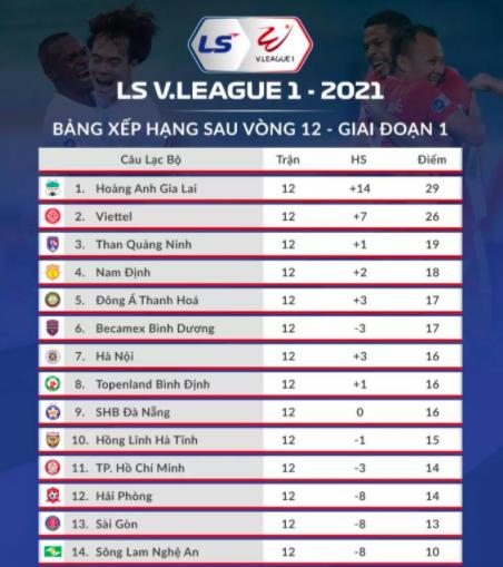 Khó lường màn tách tốp V-League 2021 ảnh 2