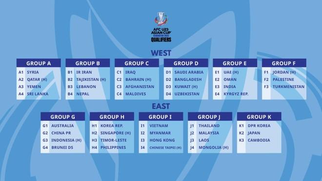 U23 Việt Nam áp đảo 3 đối thủ ở vòng loại châu Á 2022 ảnh 1