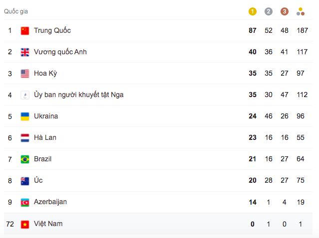 Đoàn Việt Nam về nước với 1 huy chương bạc Paralympic Tokyo ảnh 3
