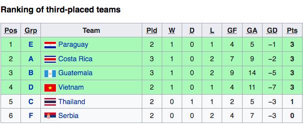 Tuyển Việt Nam bất lợi ở cuộc đua vào vòng 1/8 World Cup 2021 ảnh 2