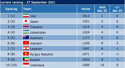 Futsal Việt Nam vào top 6 châu Á ảnh 2