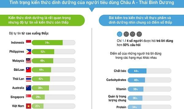 Công bố khảo sát những nhầm tưởng phổ biến về dinh dưỡng ở Việt Nam và 10 nước châu Á ảnh 1