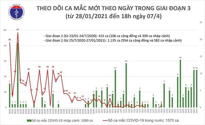 11 ca Covid-19 được ghi nhận tại TP HCM, Bình Dương, Đà Nẵng, Hưng Yên và Ninh Bình ảnh 1
