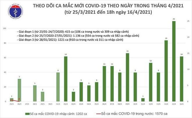 Thêm 14 người vừa nhập cảnh Việt Nam được phát hiện mắc Covid-19 ảnh 1