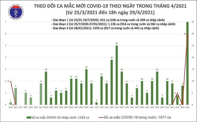 Nóng: 45 ca Covid-19 mới, TP.HCM ghi nhận 1 người lây nhiễm từ chùm ca bệnh ở Hà Nam ảnh 1