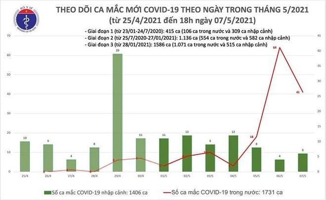 40 ca Covid-19 mới lây trong cộng đồng ngày 7-5: Hà Nội 24 ca, Đà Nẵng 5 ca... ảnh 1