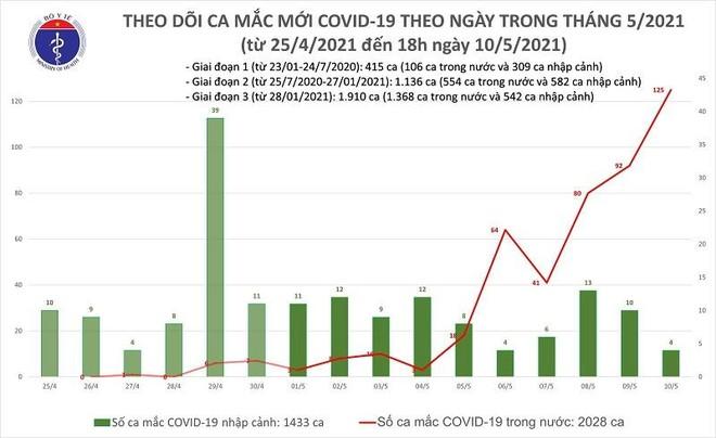 Tối 10-5, ghi nhận 16 ca mắc Covid-19 trong cộng đồng ảnh 1