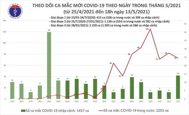 Chiều 13-5, thêm 31 ca Covid-19, trong đó 19 ca lây trong nước tại 5 địa phương ảnh 1