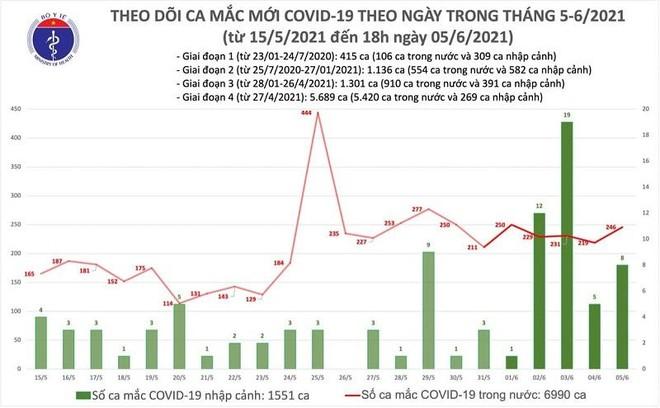 Thêm 83 ca Covid-19 chiều 5-6, Vĩnh Phúc và Bình Dương ghi nhận 4 bệnh nhân ảnh 1