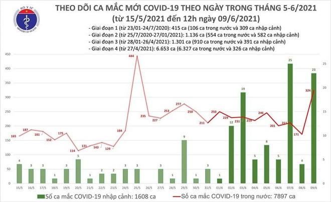 283 ca Covid-19 trưa 9-6: Bắc Giang tăng vọt thêm 254 ca, Hà Nội có bệnh nhân mới ảnh 1