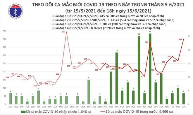 Nóng: Số mắc Covid-19 tăng vọt 213 ca vào chiều nay, cả ngày 15-6 có 402 ca ảnh 1