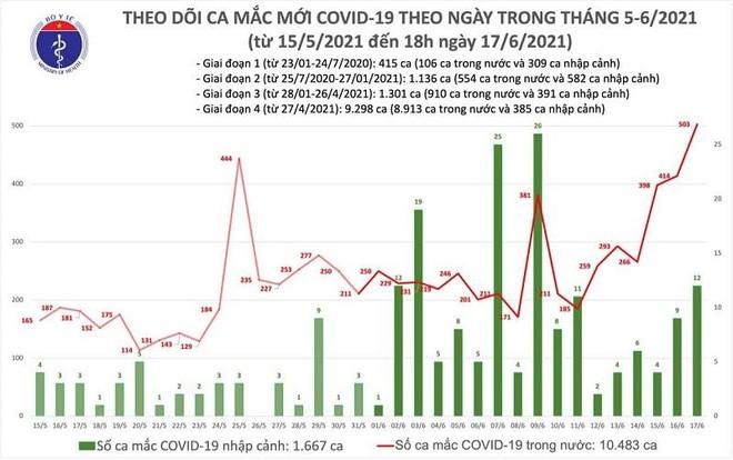 Nóng: Thêm 136 ca Covid-19 chiều 17-6, kỷ lục 515 ca mắc trong ngày ảnh 1