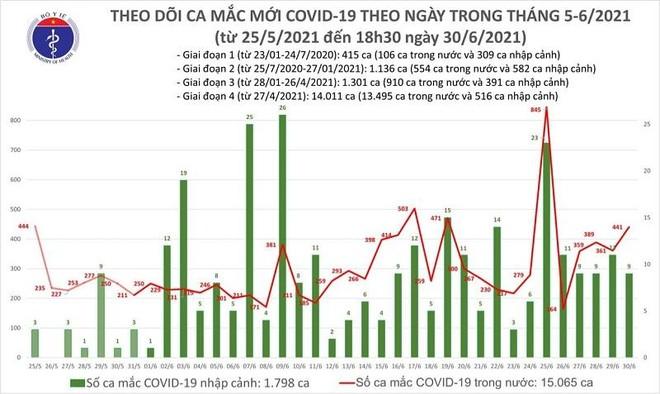 Thêm 240 ca Covid-19 mới, nâng số mắc trong ngày 30-6 lên 450 bệnh nhân tại 17 tỉnh thành ảnh 1