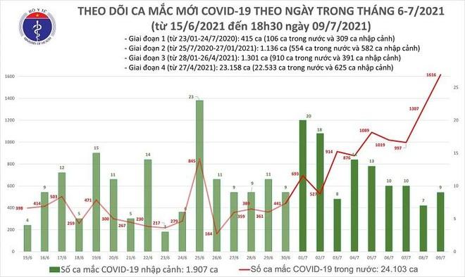 Số mắc Covid-19 ngày 9-7 thiết lập kỷ lục mới 1.616 ca, riêng TP HCM 1.229 ca ảnh 1