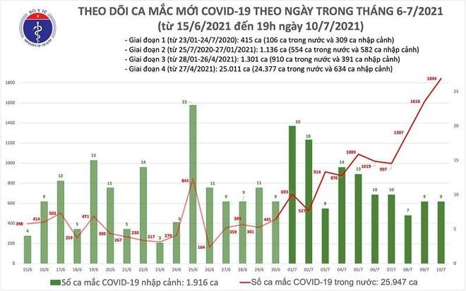 1.853 ca Covid-19 mới trong ngày 10-7, tiếp tục thiết lập kỷ lục mới ảnh 1