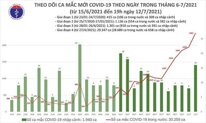 Kỷ lục 2.383 ca Covid-19 mới trong ngày 12-7: TP.HCM 1.764 ca, Hà Nội 29 ca ảnh 1