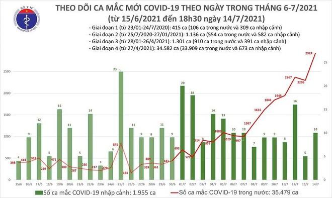 2.934 ca Covid-19 ngày 14-7 tại 33 địa phương, thiết lập kỷ lục mới ảnh 1