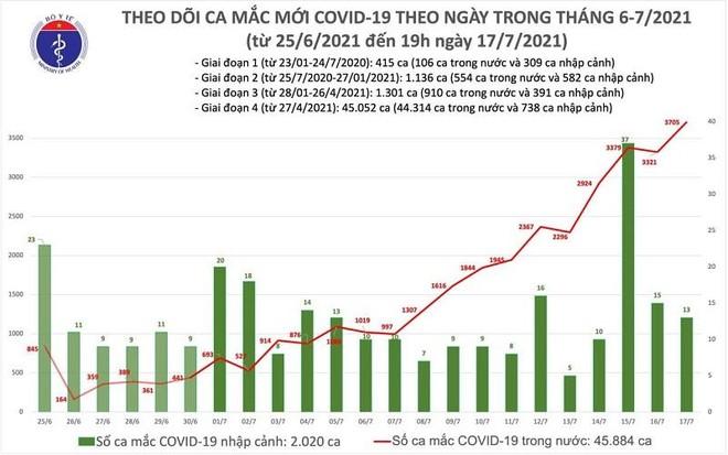 Thêm 3.718 ca Covid-19 ngày 17-7, tiếp tục thiết lập đỉnh mới ảnh 1