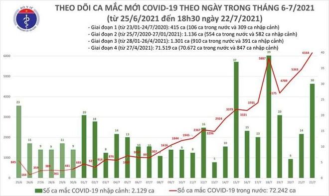6.194 ca Covid-19 mới trong ngày 22-7, 1.000 ca lây cộng đồng ảnh 1