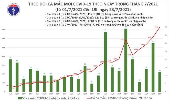 7.307 ca Covid-19 ngày 23-7, 2.115 bệnh nhân được công bố khỏi bệnh ảnh 1