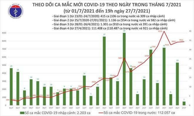 7.913 ca mắc mới trên cả nước trong ngày 27-7, TP HCM 6.318 ca, 1.602 bệnh nhân khỏi bệnh ảnh 1