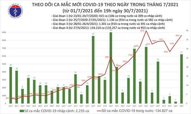 8.649 ca Covid-19 trong ngày 30-7, số mắc ở Hà Nội lần đầu lên 144 ca, 3.704 người khỏi bệnh ảnh 1