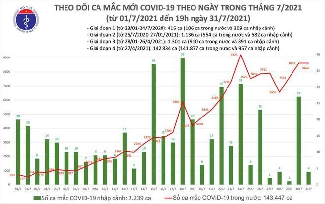 Cả nước thêm 8.624 ca Covid-19 mới ngày 31-7, 3.250 người khỏi bệnh ảnh 1