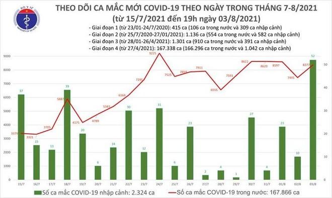 8.429 ca Covid-19 mới trong ngày 3-8, TP HCM và Bình Dương 5.777 ca ảnh 1