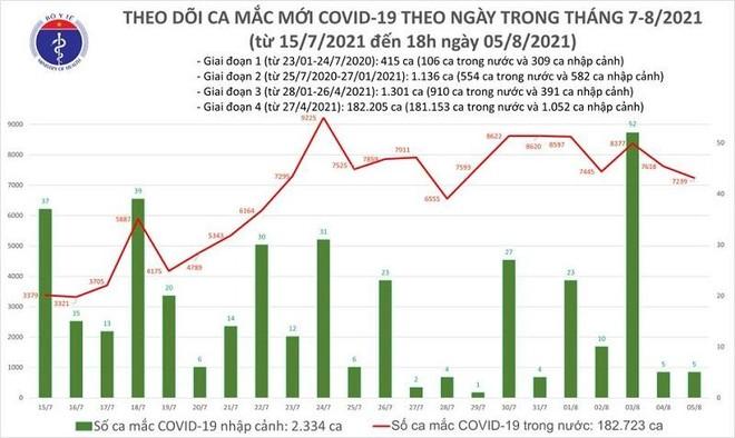 7.244 ca Covid-19 mới tại 44 tỉnh, thành phố trong ngày 5-8, riêng TP HCM 3.886 ca ảnh 1