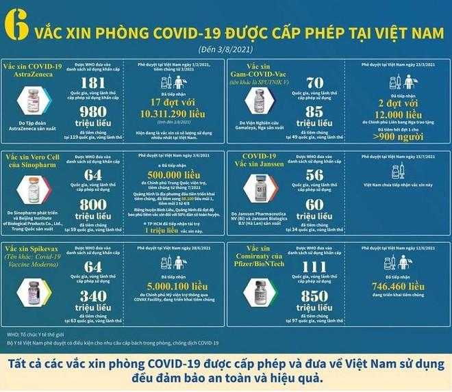 3.943 ca Covid-19 mới sáng 5-8, đã tiêm trên 7,55 triệu liều vaccine ảnh 1