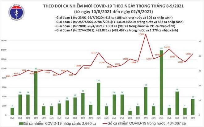 13.197 ca nhiễm mới trong ngày 2-9, Bộ Y tế đính chính về số ca tử vong ở Lào Cai ảnh 1