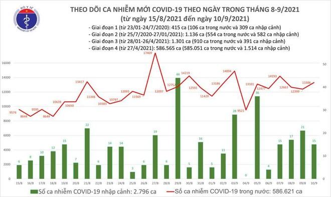 Ngày 10-9 thêm 13.321 ca Covid-19 mới, lập kỷ lục tiêm trên 1,68 triệu liều vaccine/ ngày ảnh 1