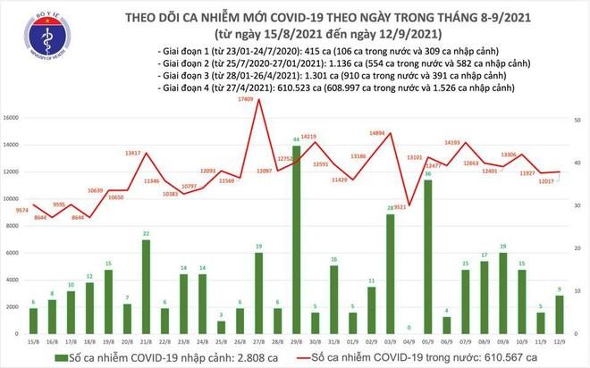 Thêm 11.116 bệnh nhân Covid-19 khỏi, 12 tỉnh đã qua 14 ngày không có ca mắc ảnh 1