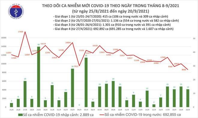 8.681 ca Covid-19 mới ngày 20-9, số mắc giảm mạnh nhất trong 1 tháng qua ảnh 1