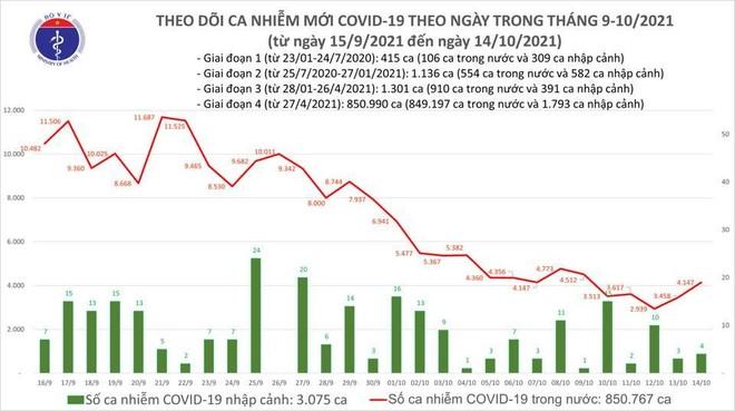 Sóc Trăng đăng ký bổ sung mã ca bệnh cho 1.059 người dương tính Covid-19 ảnh 1