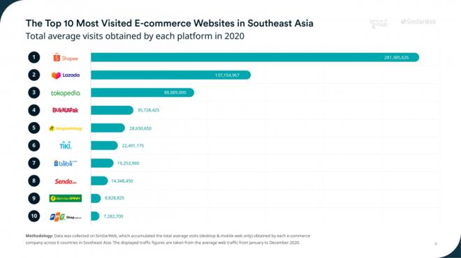 """Năm sàn thương mại điện tử Việt Nam lọt """"top 10"""" khu vực Đông Nam Á ảnh 1"""