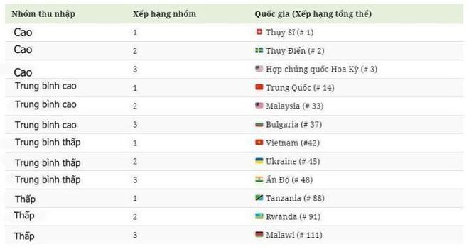 Việt Nam thăng hạng, đứng đầu nhóm quốc gia có thu nhập trung bình thấp ảnh 1