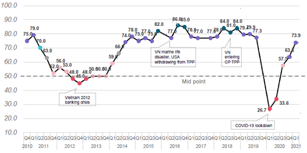 Môi trường kinh doanh Việt Nam đạt điểm cao nhất trong hơn 12 tháng qua ảnh 1
