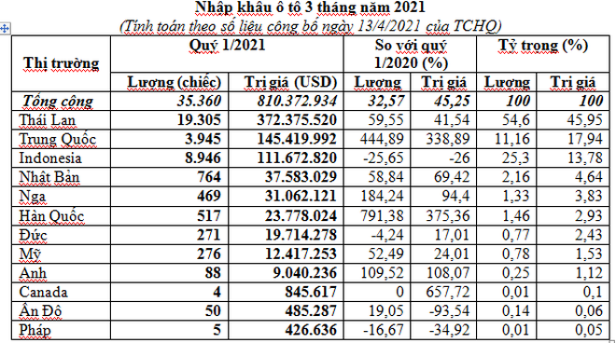 Nhập hơn 35.000 xe ô tô về Việt Nam trong 3 tháng đầu năm ảnh 1