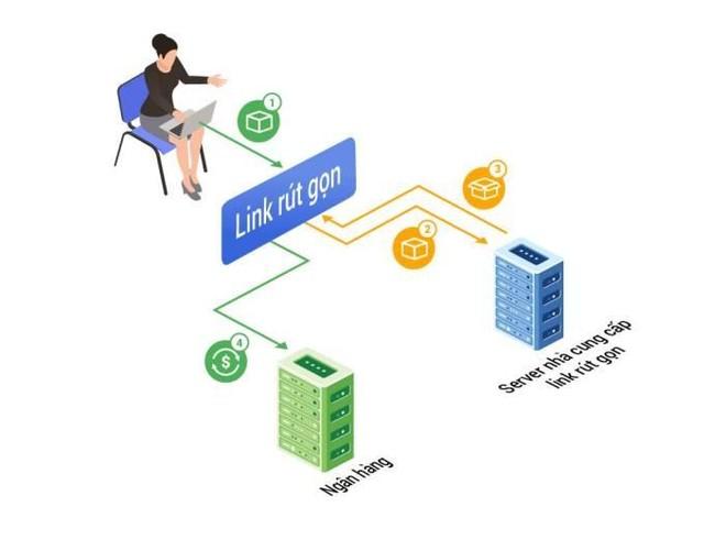Ngân hàng gửi thông tin khuyến mãi qua link rút gọn, người dùng dễ gặp rủi ro? ảnh 1
