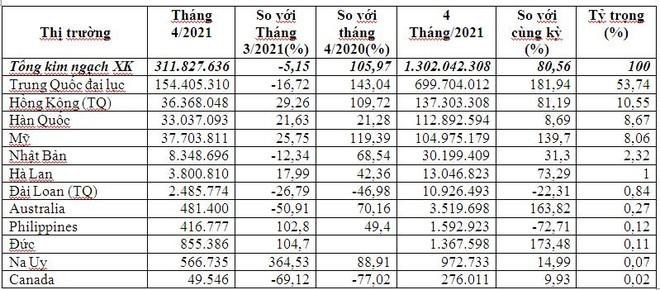 Việt Nam xuất khẩu máy ảnh, máy quay phim sang Mỹ ảnh 1
